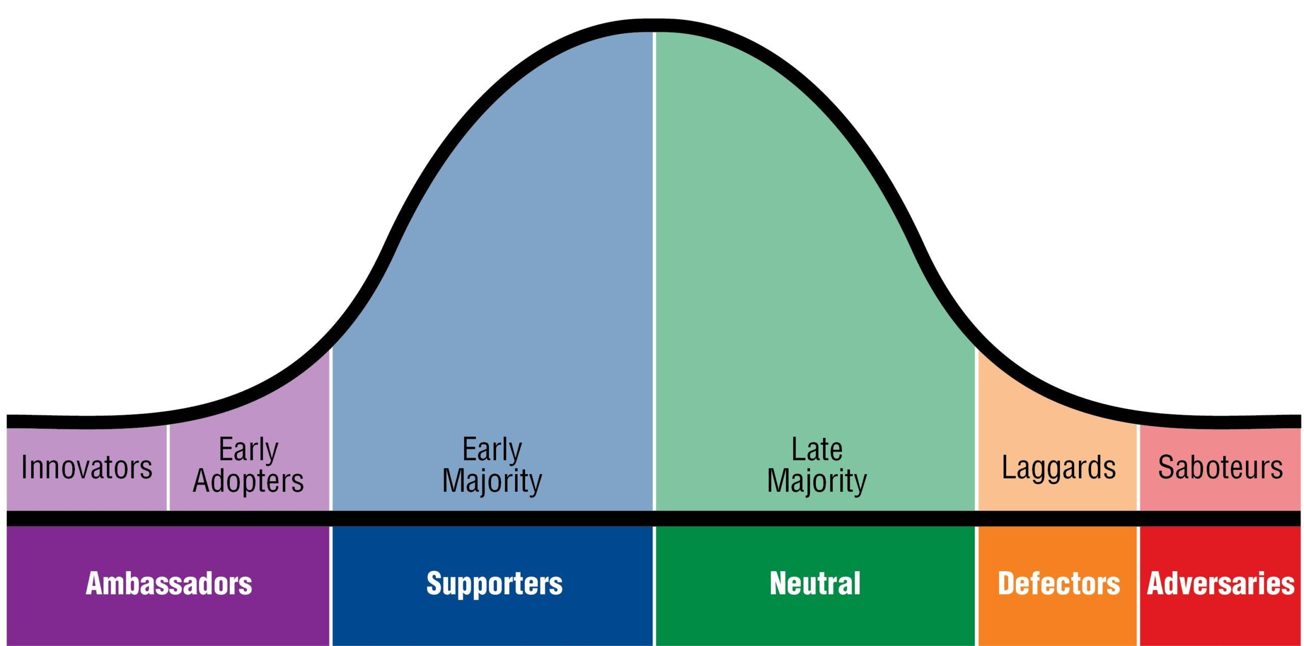 Culture Change Adoption Bell Curve